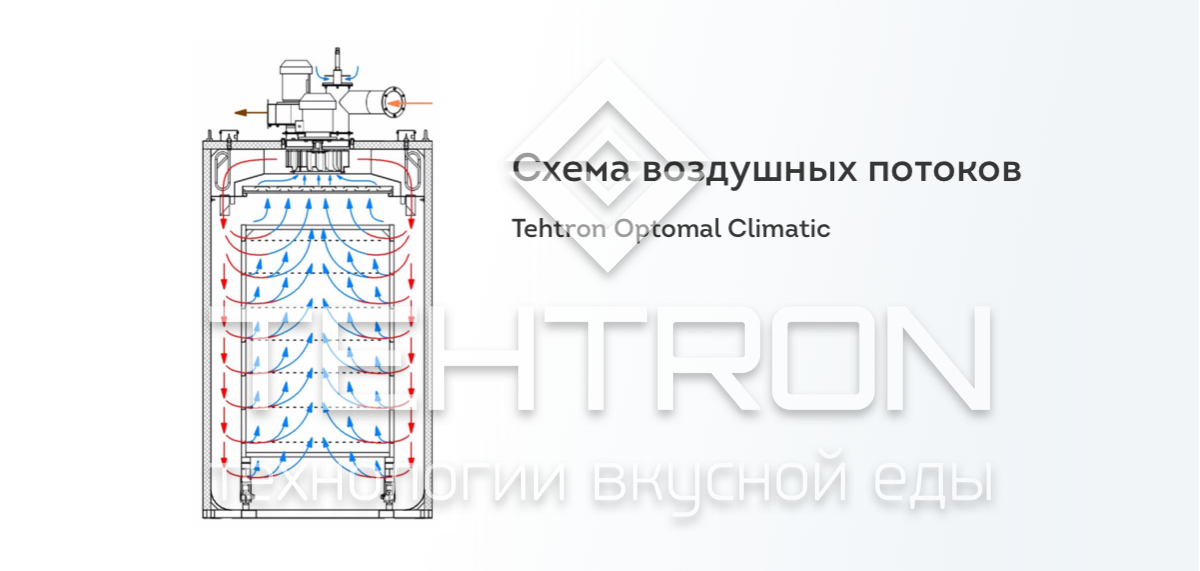 Tehtron Optimal Climatic