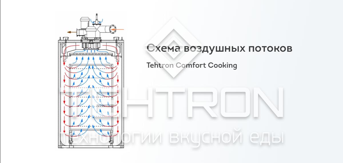 Термокамера Tehtron Comfort Cooking