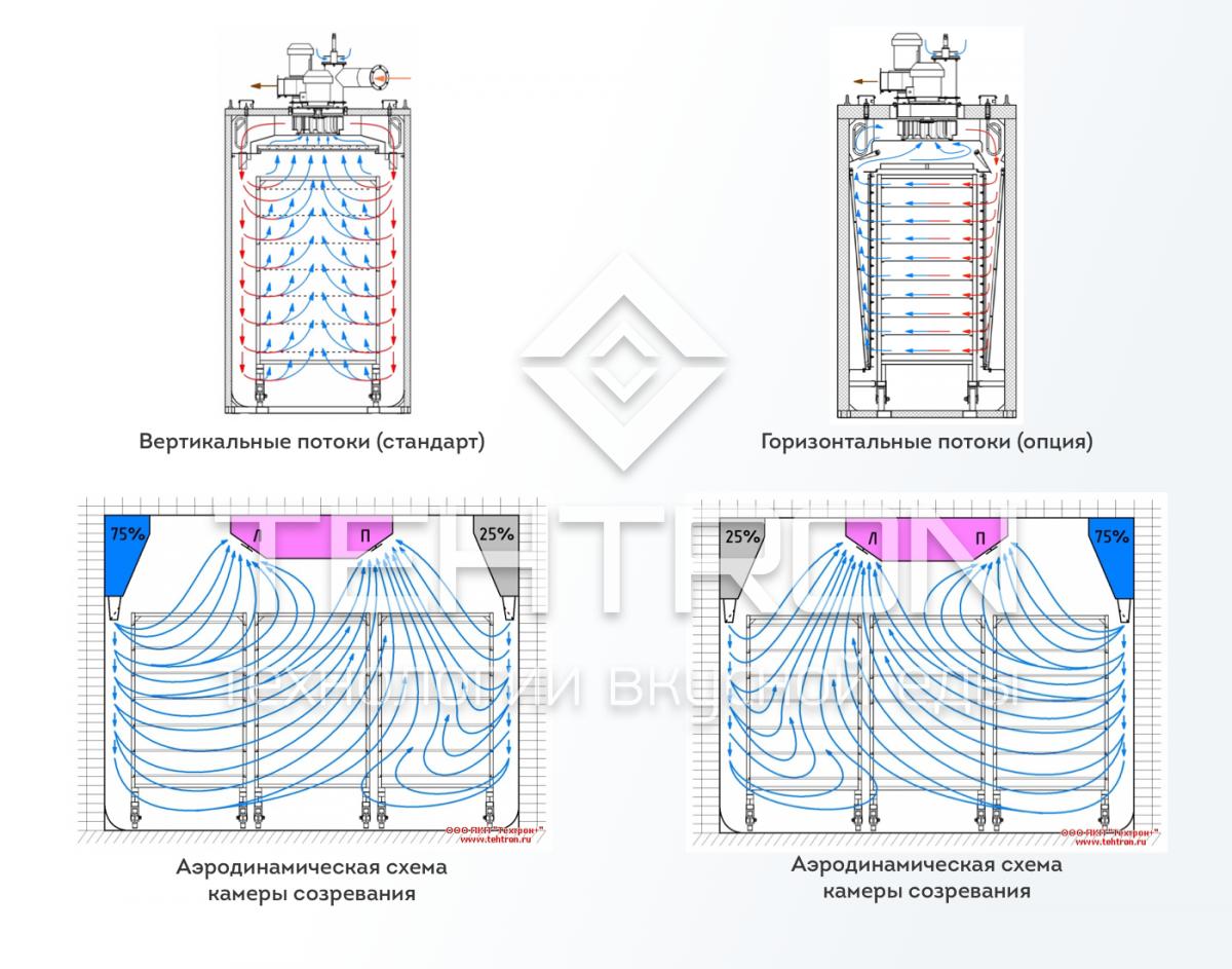 Системы распределения воздушных потоков термокамер