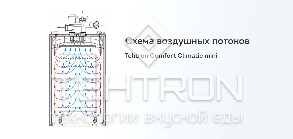 Tehtron Comfort Climatic mini